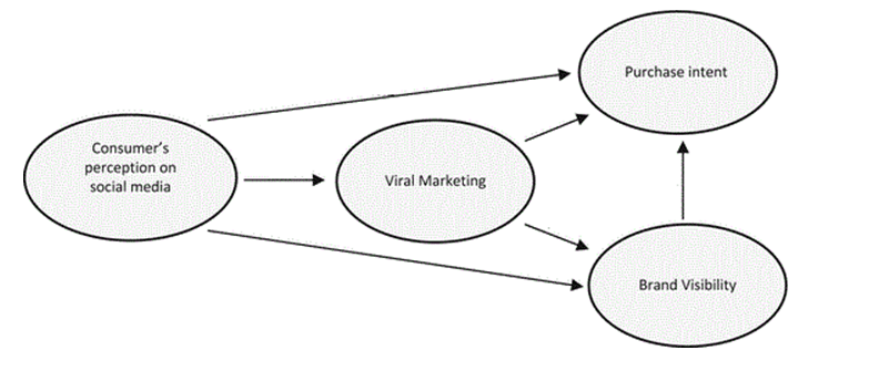 Social Media Viral Marketing 2020
