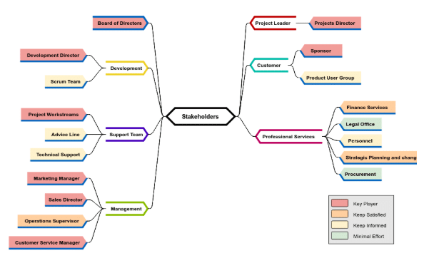 Stakeholder analysis Assignment Sample