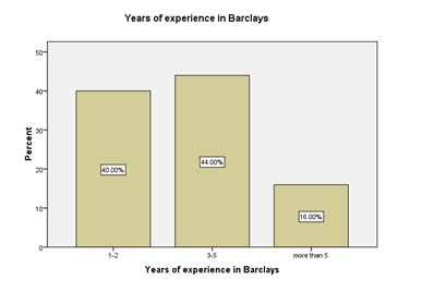 To evaluate the impact of online banking : A case study of Barclays Bank""