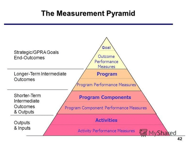Performance measurement system Assignment Sample