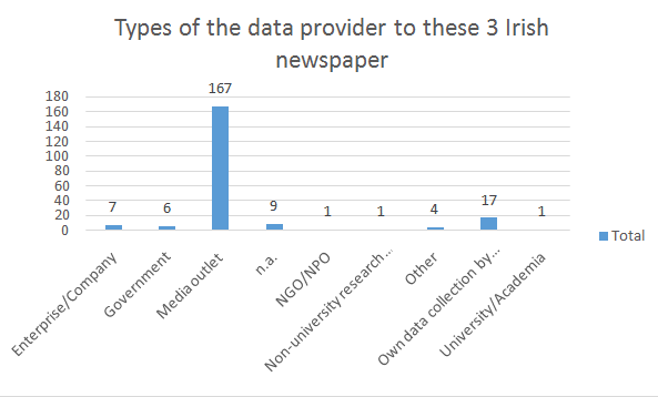 A content analysis of data visualisation in mainstream media outlets 2020