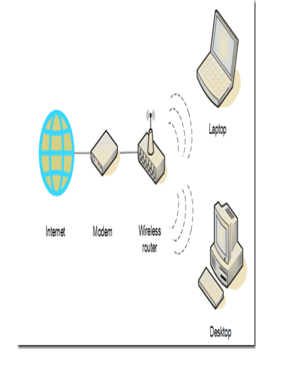 SECURITY ASSESSMENT OF HOME WIRELESS NETWORK