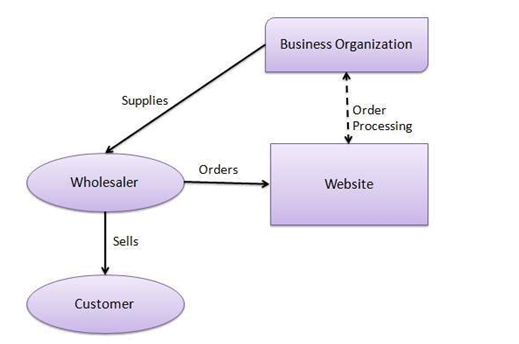 Business Model Of Big Bazaar Assignment Sample