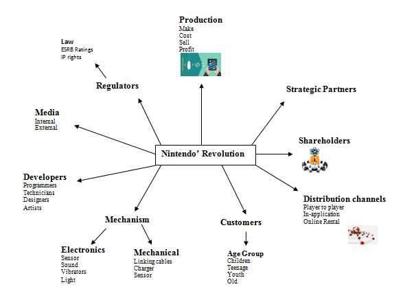 Knowledge management and information system