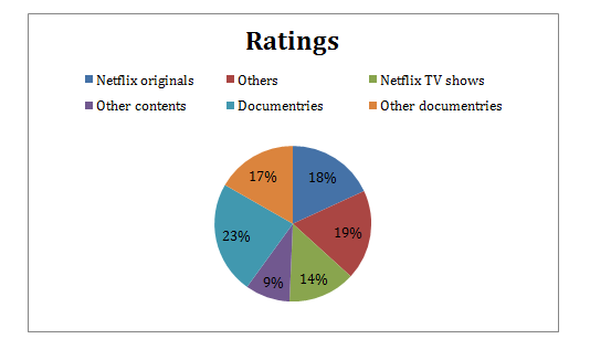 TO CRITICALLY ANALYSE THE DIFFUSION OF NETFLIX
