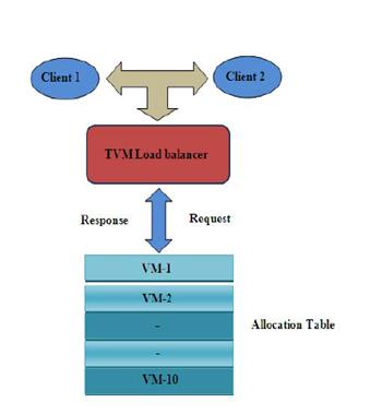 Load Balancing Algorithm in Cloud Computing