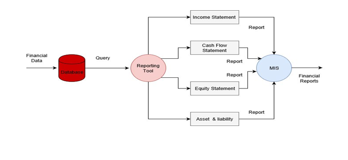 ABC Model of Accounting