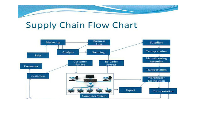 SUPPLY CHAIN MANAGEMENT Assignment 2020