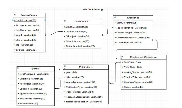 UML Diagram Assignment