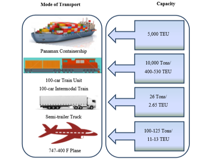 ENVIRONMENTAL HAZARD IDENTIFICATION ASSESSMENT AND CONTROL FOR A SUSTAINABLE MARITIME TRANSPORTATION SYSTEM