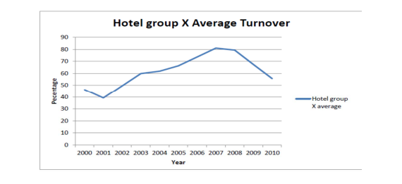The possible ways to minimize the high employee turnover rate in Sofitel Hotel 2020