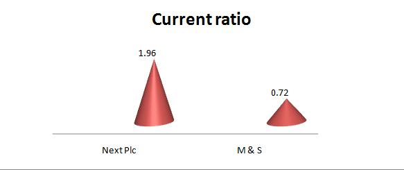 Financial Analysis of Next PLC