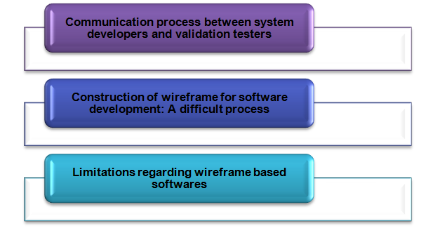 BUSINESS ANALYSIS AND SYSTEMS DEVELOPMENT APPROACHES