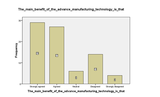 Advance Manufacturing Technology Adoption in Developing Countries