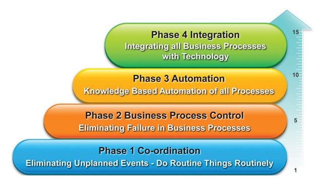 Integrated Business Management