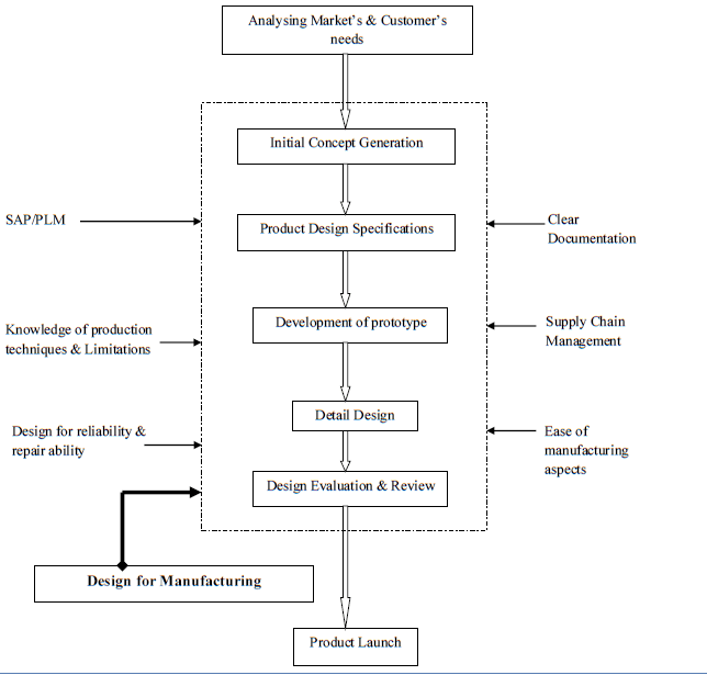 objectives of the operation management