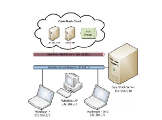 Penetration Testing The Cloud