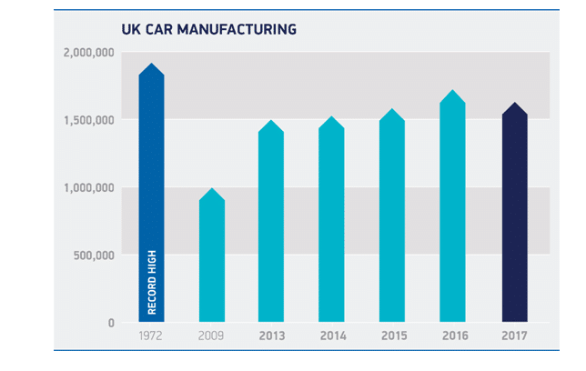 UK CAR INDUSTRY ASSIGNMENT IN 2020