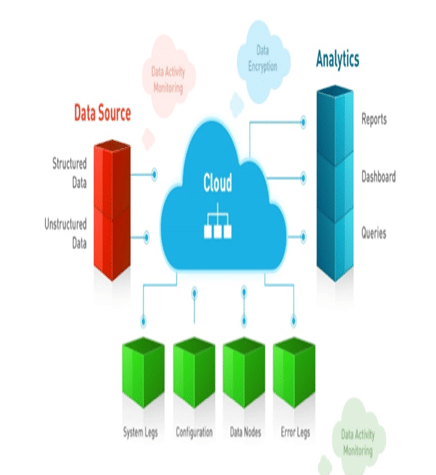 DATA SECURITY ANDINTEGRITY IN CLOUD COMPUTING