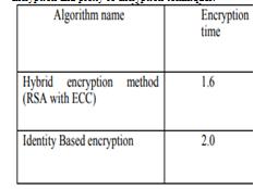 Security Algorithms in Cloud Computing in 2020