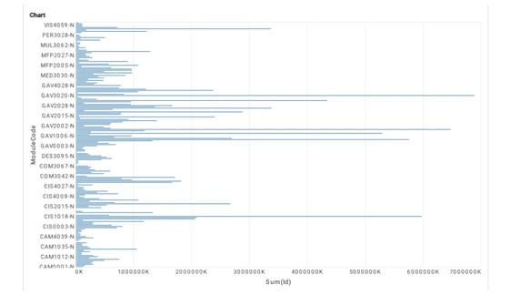 WEB-BASED INTERACTIVE DATA VISUALISATION