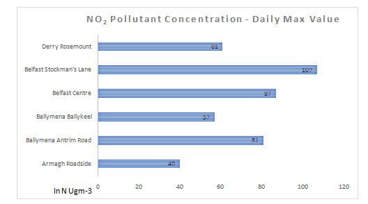 Local Air Quality Report Assignment In 2020